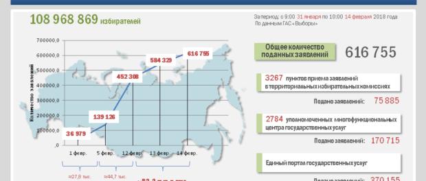 Состоялось 141-е заседание Центральной избирательной комиссии Российской Федерации